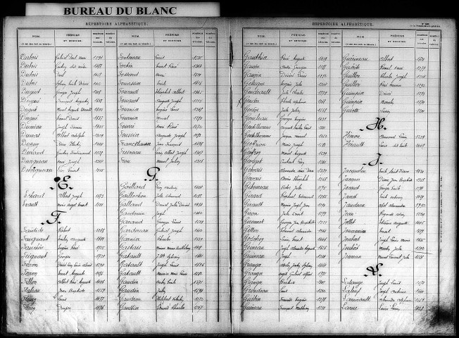 Classe 1908, subdivision du Blanc. Table alphabétique